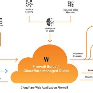 Cloudflare ile WordPress güvenliği