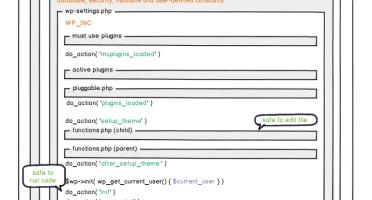 WordPress hooks/actions run sequence
