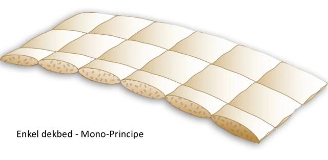 Enkel dekbed volgens het mono-principe