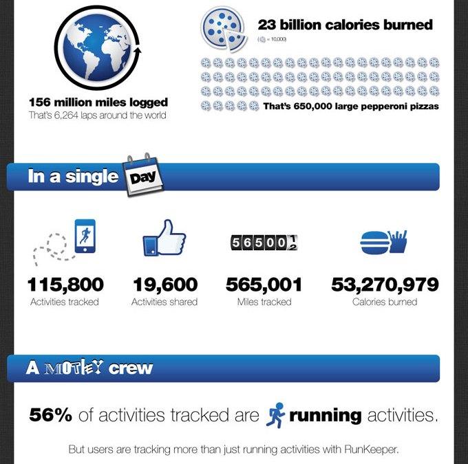 RunKeeper Stats September 2011