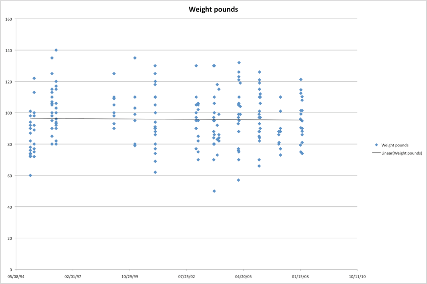Graph showing wolf weights from Yellowstone and the original reintroduced Idaho Wolves.
