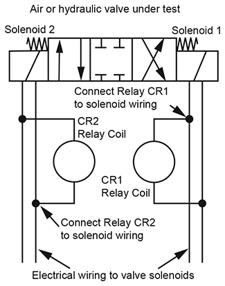 troubleshooting for recurrent solenoid burn out  womack