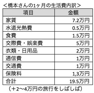 一人暮らしの生活費、毎月の出費は約18〜20万円!?
