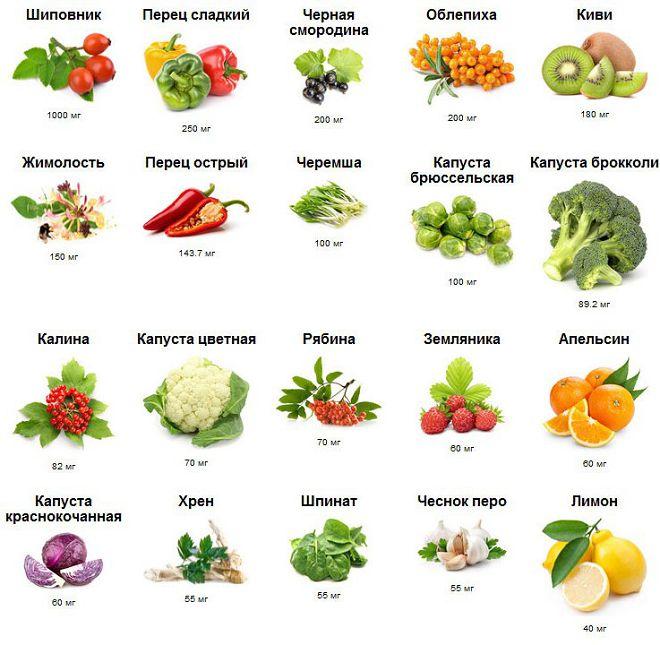 vitamin injekciók a fogyáshoz