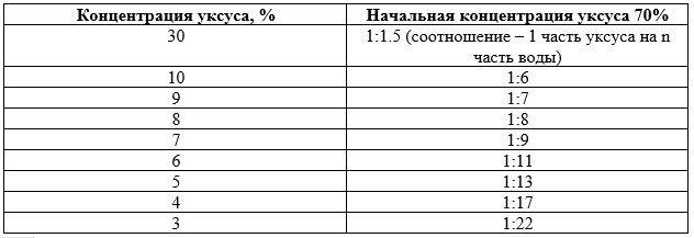 Уксусная эссенция 70% перевести в 9%-й уксус таблица