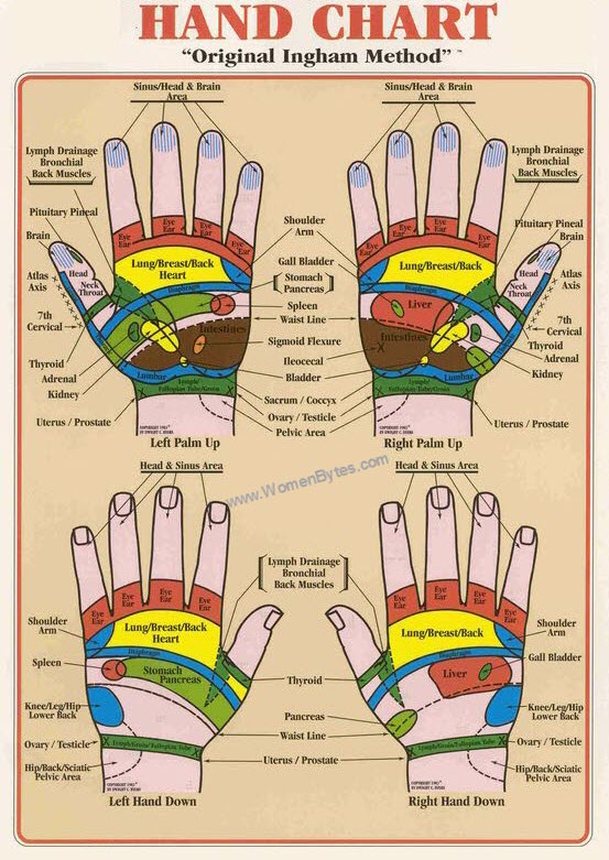How to Check Hand Reflexology