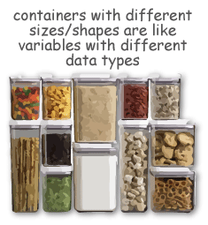 containers with different sizes/shapes are like variables with different data types