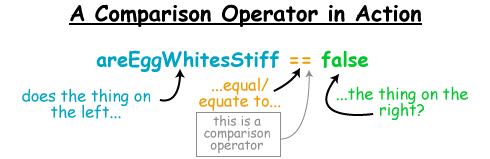 Comparison Operator in action