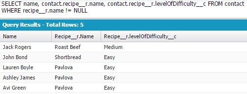QUERY: SELECT name, contact.recipe__r.name, contact.recipe__r.levelOfDifficulty__c FROM contact  WHERE recipe__r.name != NULL. Showing Query Results of 5 rows.