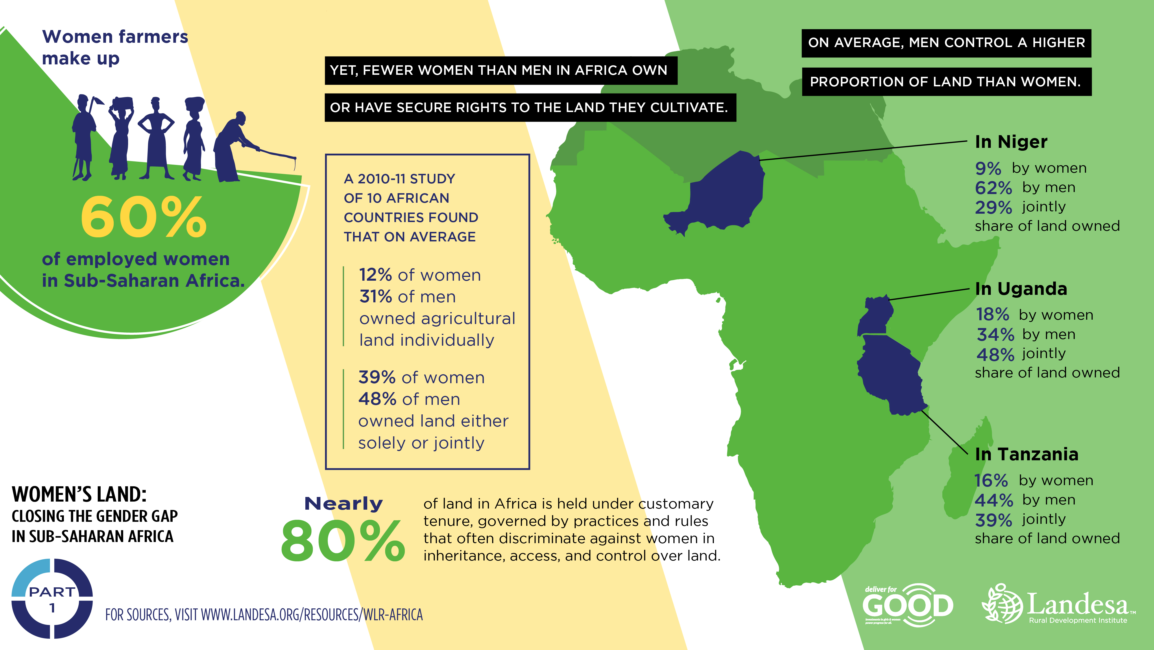 Women S Land Closing The Gender Gap In Sub Saharan Africa