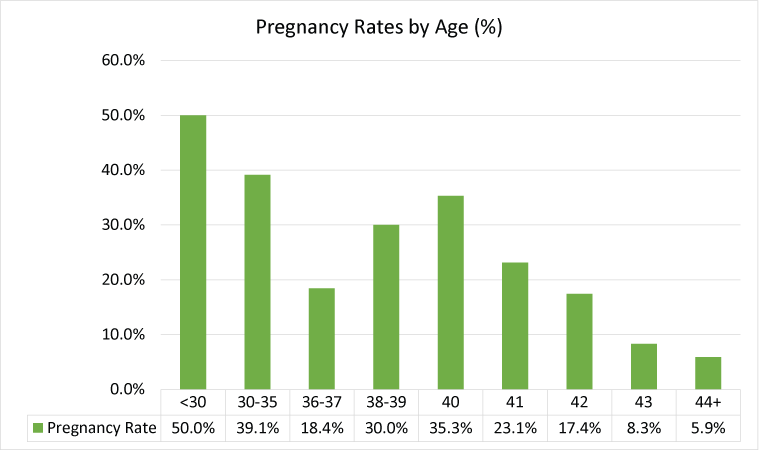 2015 pregnancy rates by HGH
