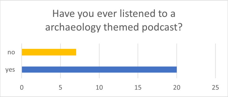 Podcast Listener Survey results for question 1. 20 respondents have listened to an archaeology podcast before and 7 respondants have not.