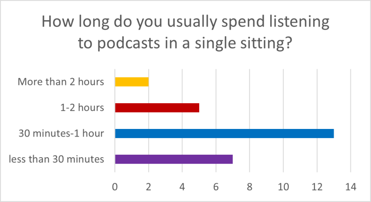 Podcast Listener Survey results for question 4. 7 respondents listen for less than 30 minutes at a time.  13 respondents listen to podcasts for between 30 minutes and 1 hour at  a time. 5 respondants listen to 1-2 hours at a time and 2 respondents listen for more than 2 hours at a time.