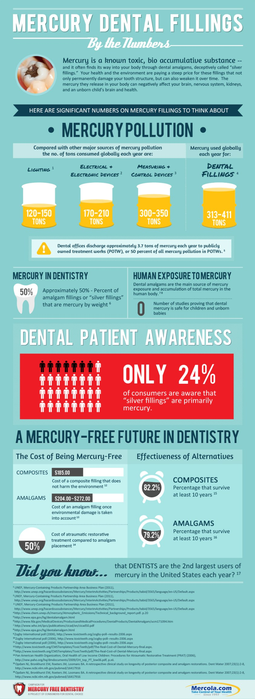 mercury-dental-fillings-highres