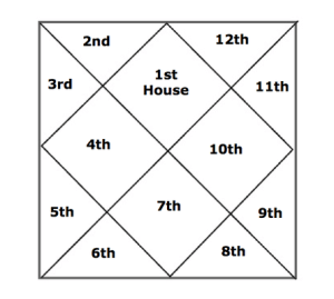 vedic birth chart