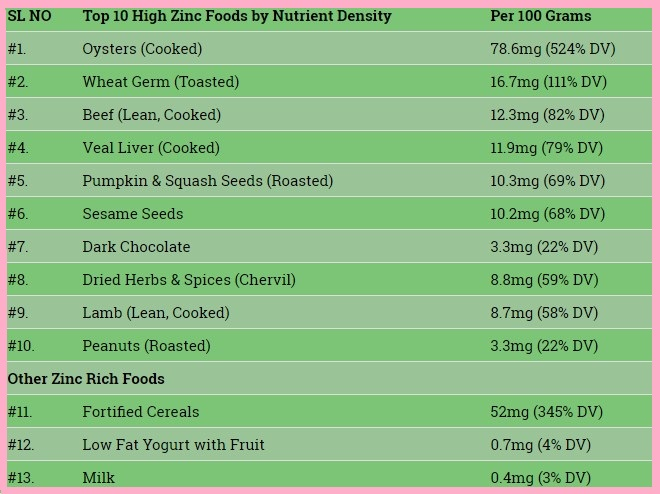 zinc-rich-foods-you-should-include