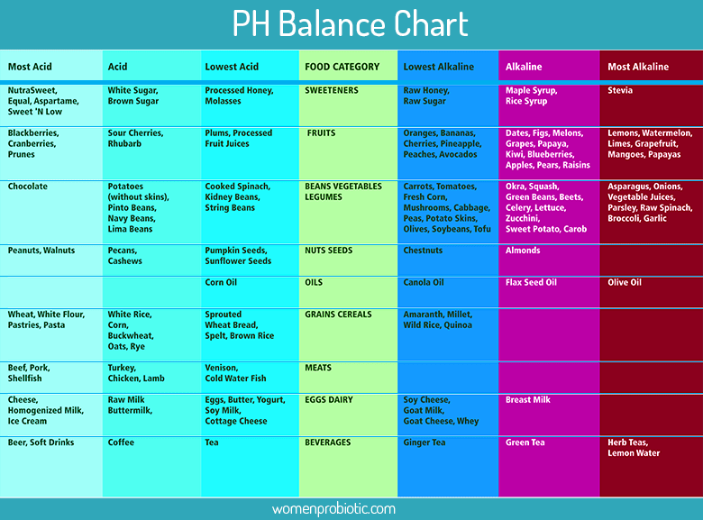 pH-balance-chart-womenprobiotic