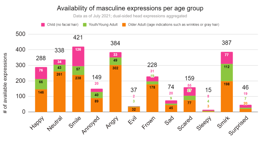 Availability of masculine expressions per age group