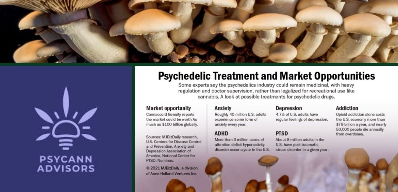 Psychedelics Market