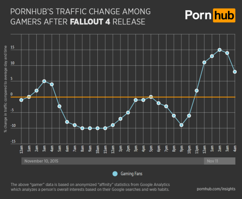 A graph showing a spike in Pornhub's traffic change after Fallout 4 was released.
