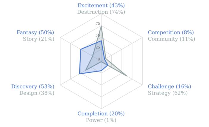 Quantic Foundry Gamer Motivation Profile - Megan Purdy