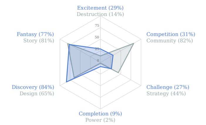 Quantic Foundry Gamer Motivation Profile - Melissa Brinks