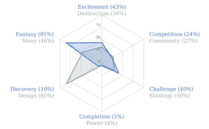 Quantic Foundry Gamer Motivation Profile - Lillian Everette