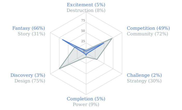 Quantic Foundry Gamer Motivation Profile - Sergio Alexis