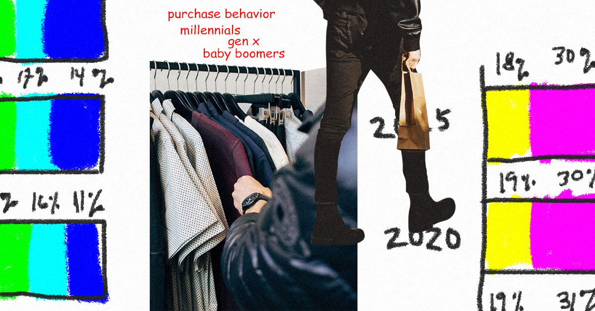 Purchase Behavior According to Age