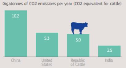 emisiones de CO2 emitidas anualmente por el ganado y países