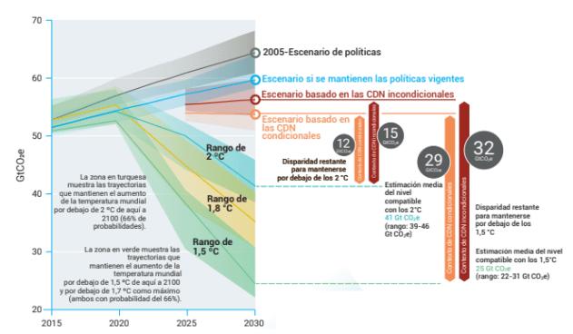 Brecha existente entre el nº de emisiones que se estiman al ritmo actual vs. el nº de emisiones que deberían producirse durante la próxima década para cumplir con los diferentes rangos de incremento de temperatura (2ºC, 1.8ºC, 1.5ºC). CDN hace referencia a los Planes Nacionales. Fuente: Emission Gap Report, 2019, UNEP.