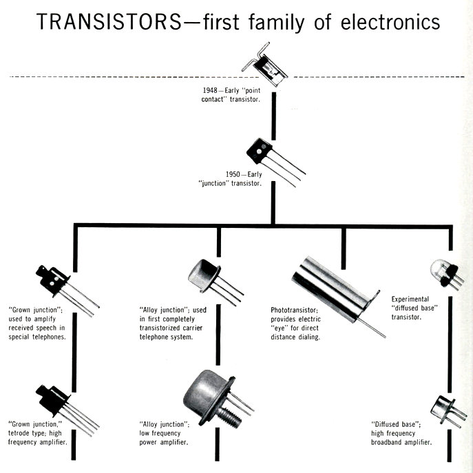 What is Transistor?
