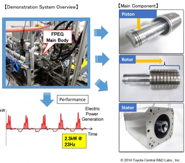 Toyota Ditches Crankshaft in their New Free Piston Engine Linear Generator (FPEG)6