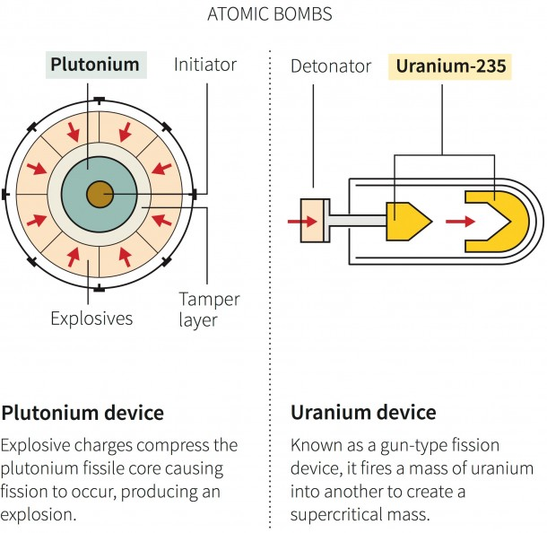 The Difference Between A Hydrogen And Atomic Bomb