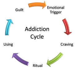 Emotional Cycle Of Abuse Diagram Taotao 50 Wiring Sex And Porn Addiction How The Holy Spirit Can Help
