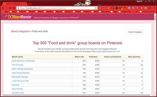 Food Pinterest group boards list on BoardBooster