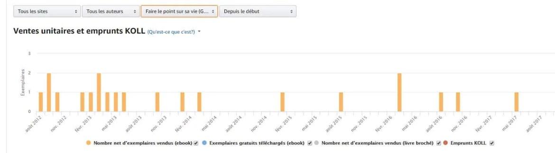ventes de mon ebook faire le point sur sa vie