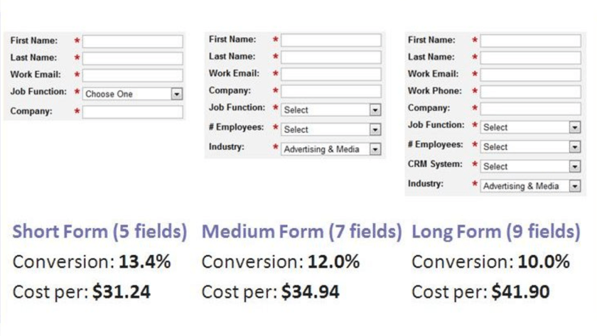 Website Forms done the wrong way