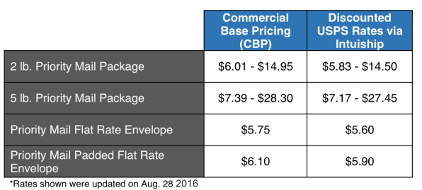 stamps-pricing-table