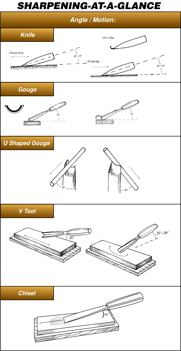 How To Sharpen An Image : sharpen, image, Sharpening, Simple, Woodcarving, Illustrated