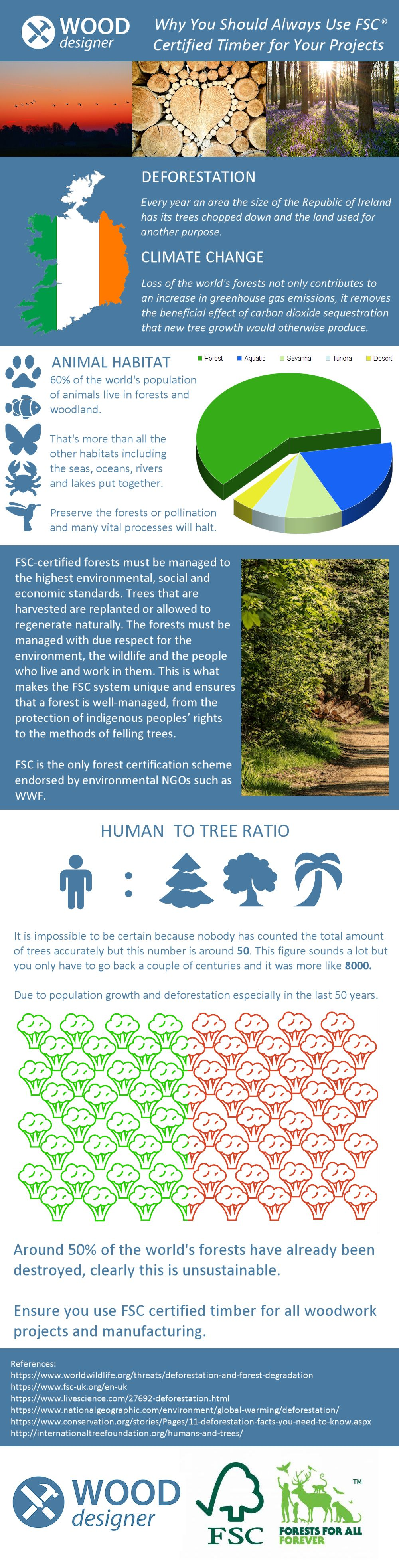 Forest stewardship council = the gold standard. Infographic Why You Should Use Fsc Certified Products