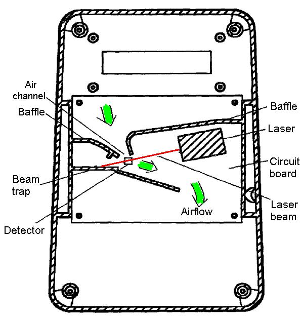 air flow detector
