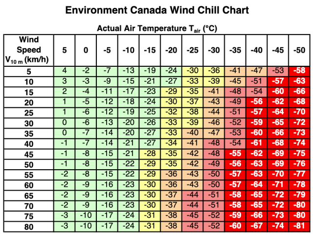 Environment Canada's Wind Chill Chart shows how wind speed and air temperature produce wind chill temperatures. The chart shows the danger zones of frost bite.