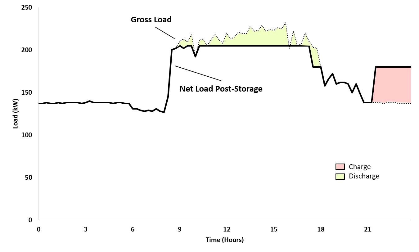 Energy Storage 301 Solar Storage Economics