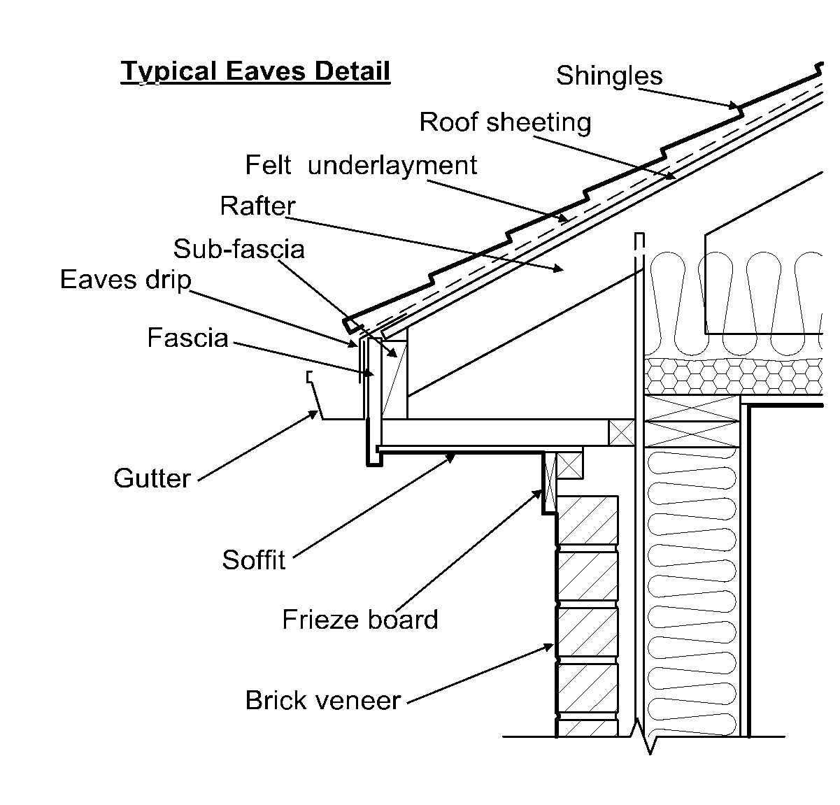 Glossary of Construction Terms and definitionsWood's Home