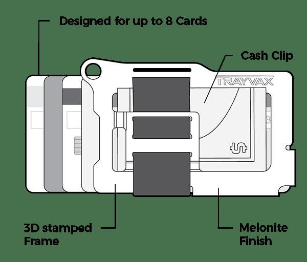 Trayvax Armored Summit Slim RFID Wallet Features