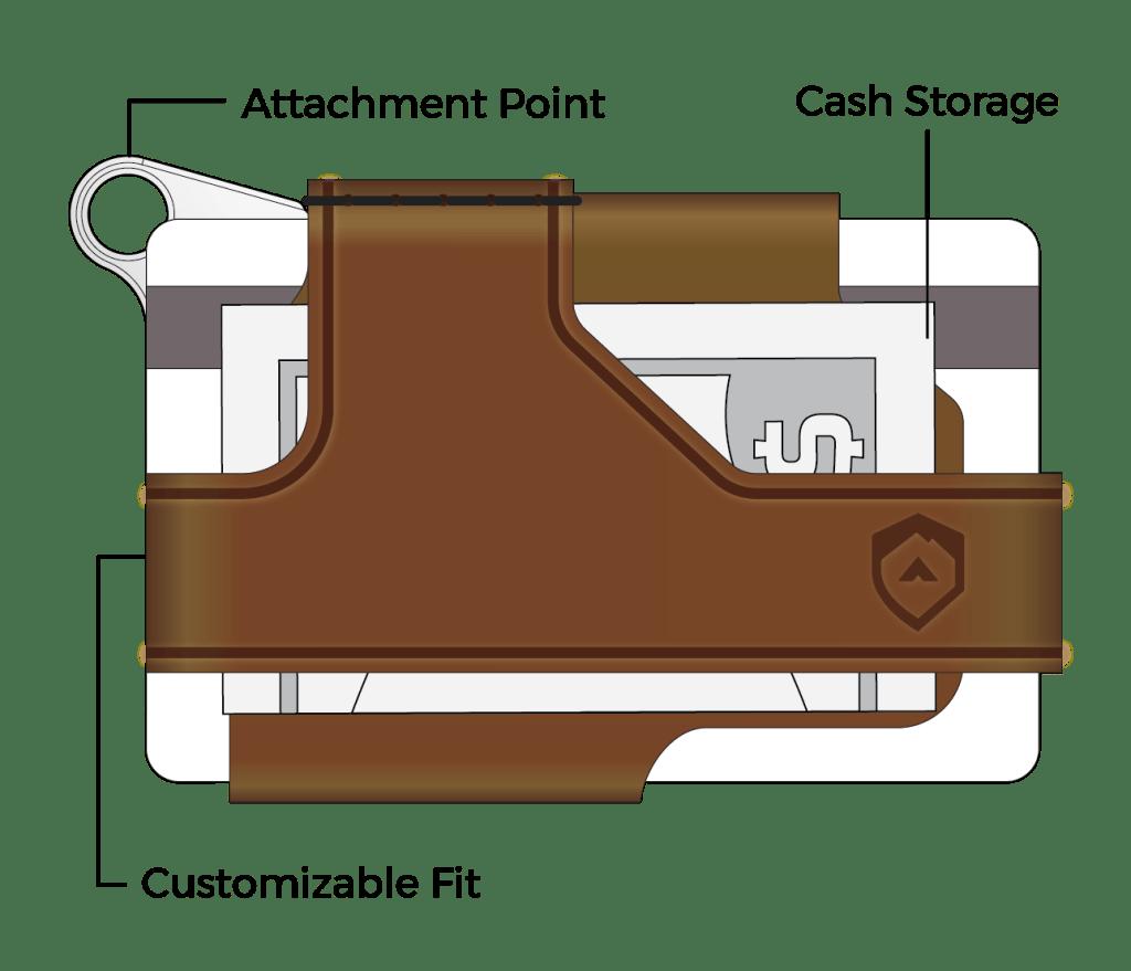 Trayvax Contour Minimalist EDC Wallet Features