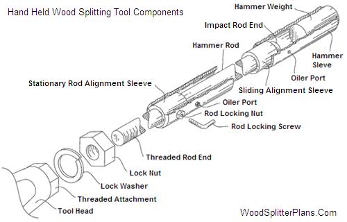 Hand Held Sliding Hammer Wood Splitter Plans