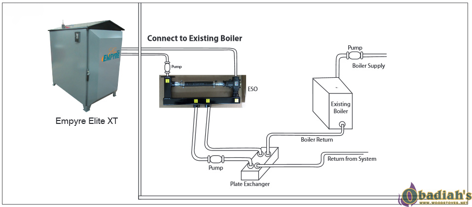 Forced Air Furnace Wiring Diagram