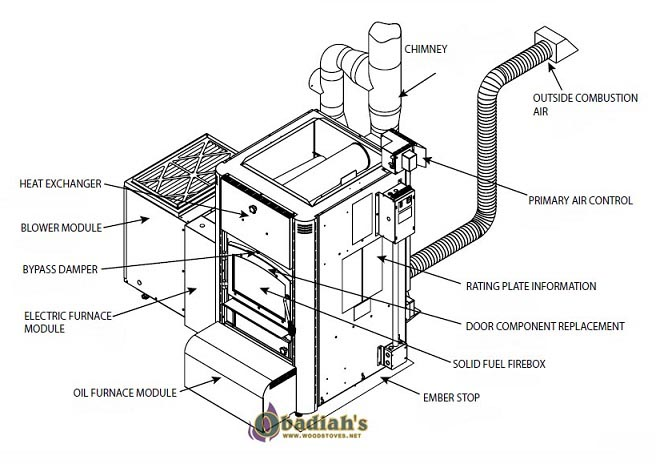 Napoleon HMF150 Hybrid Furnace by Obadiah's Woodstoves